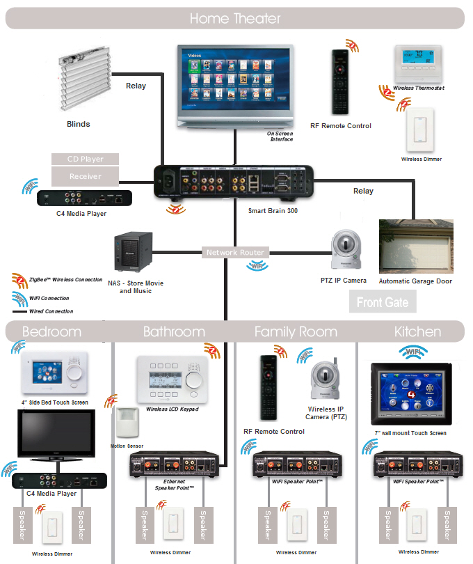panasonic tv wiring diagrams with Thailand Smart Home Systems on Samsung Smart Tv Diagram moreover Home Cable Tv Wiring Diagram in addition Plasma Tv Schematics furthermore Thailand Smart Home Systems besides Samsung Tv Schematics Diagrams.